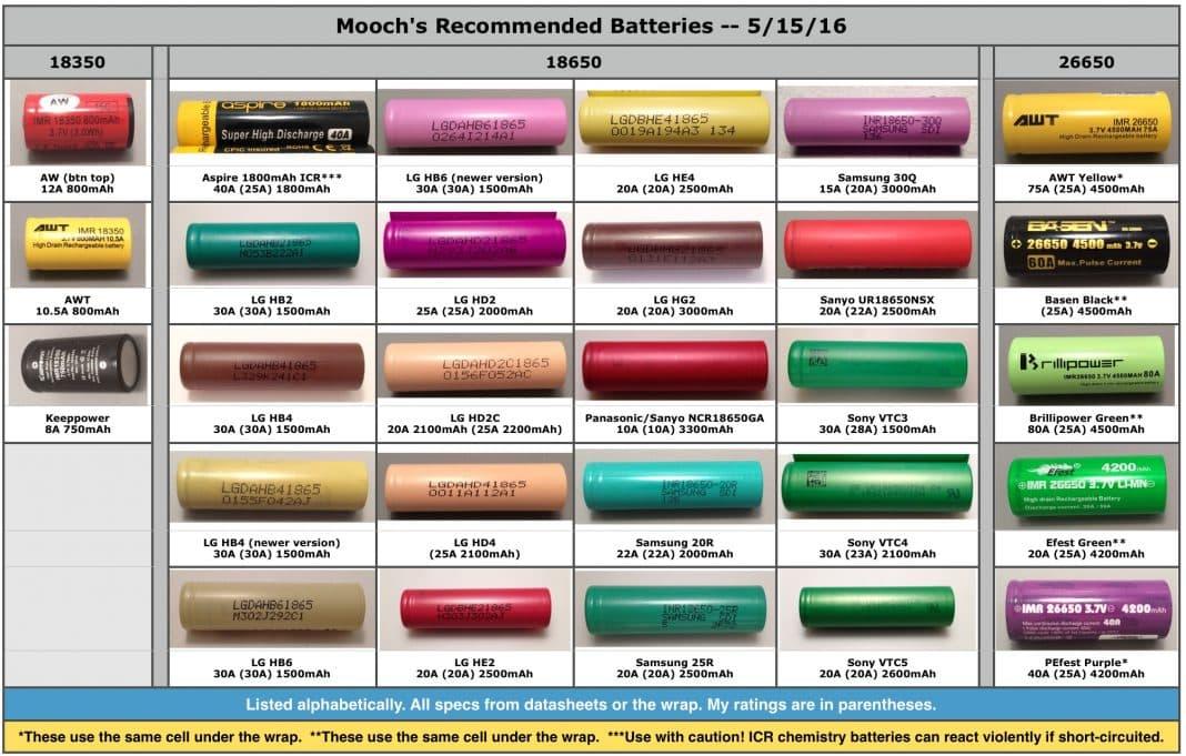 Listing des courants de decharge continu des batteries 18650 par Mooch
