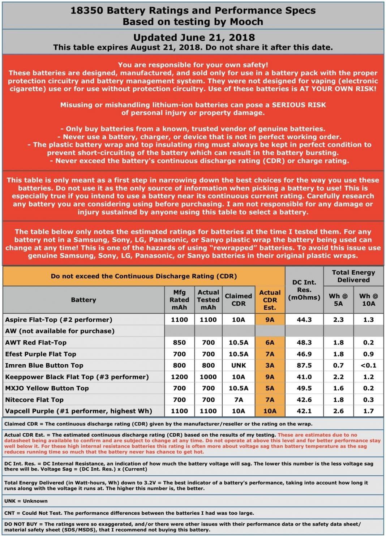 Listing des courants de decharge continu des batteries 18350 et 18500 par Mooch - Listing des courants de decharge continu des batteries par Mooch -