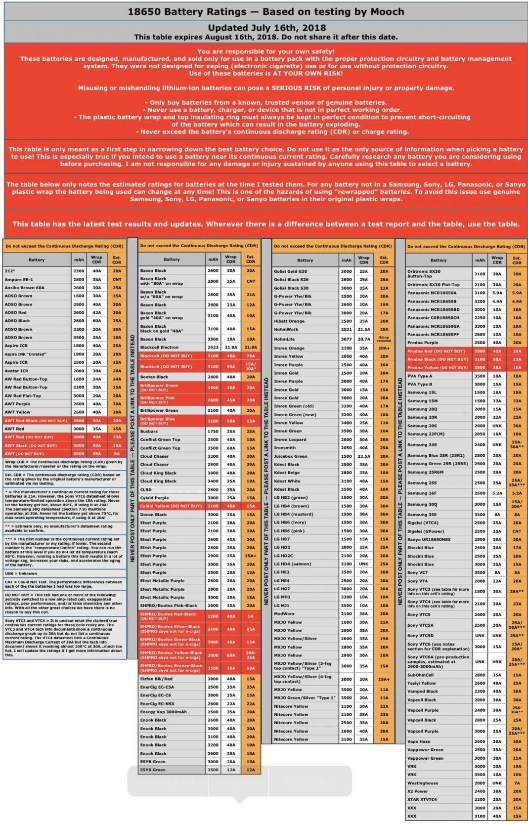 Listing des courants de decharge continu des batteries 18650 par Mooch - Listing des courants de decharge continu des batteries par Mooch -