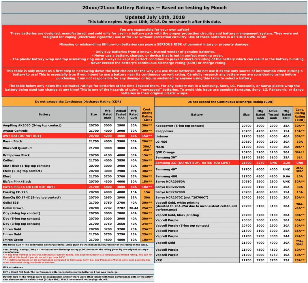 Listing des courants de decharge continu des batteries 20650 20700 21700 et par Mooch - Listing des courants de decharge continu des batteries par Mooch -